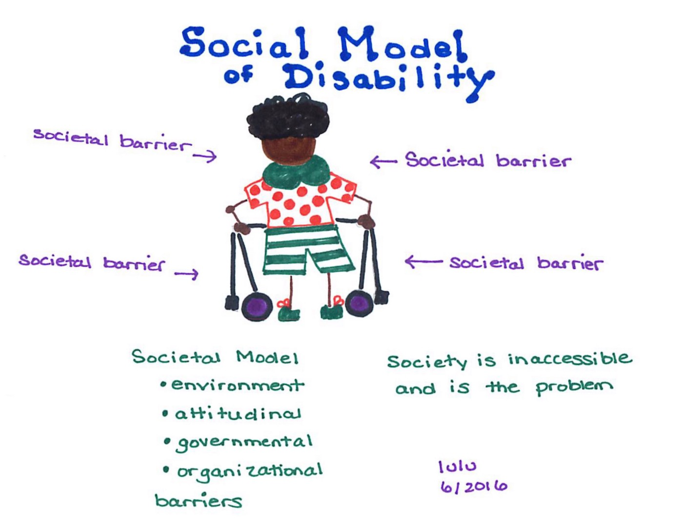"""An image with a disabled figure at the center making use of a walking aid. There are labels identifying societal barriers. The societal model involves the environment, attitudes, government and organizations. The image also reads, """"Society is inaccessible and is the problem."""""""