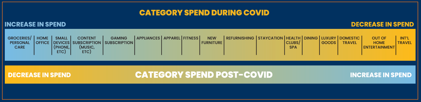 category spend during covid