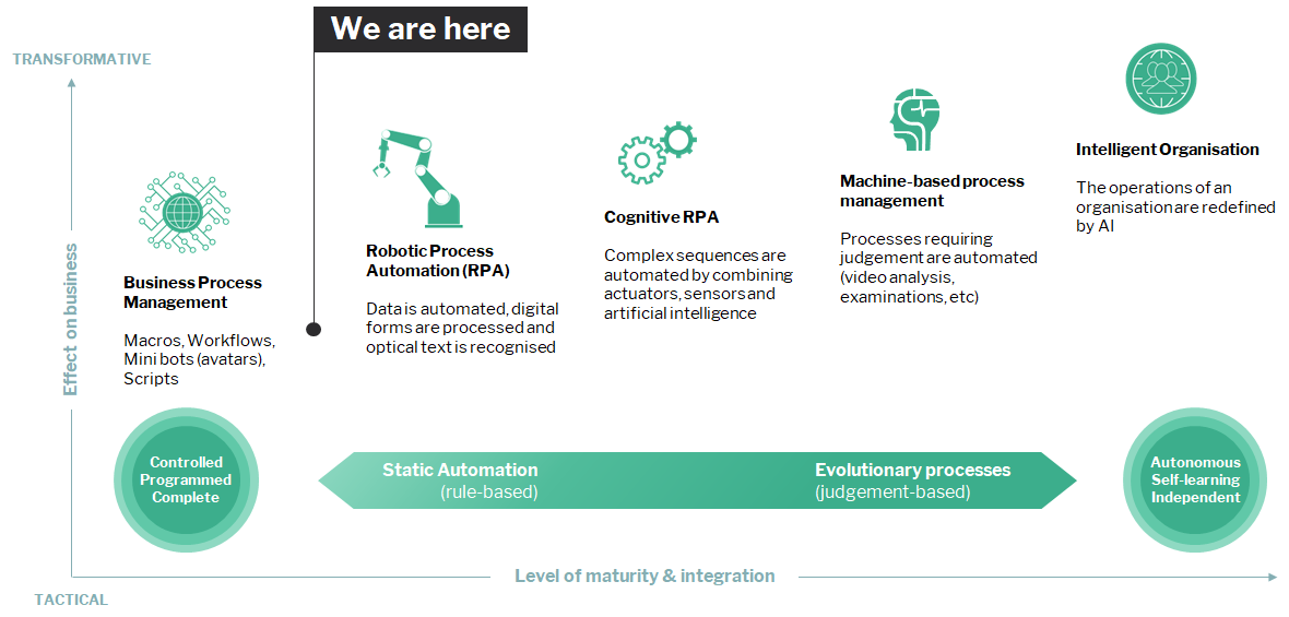 3 reasons why your RPA deployment will fail, and what to do about it