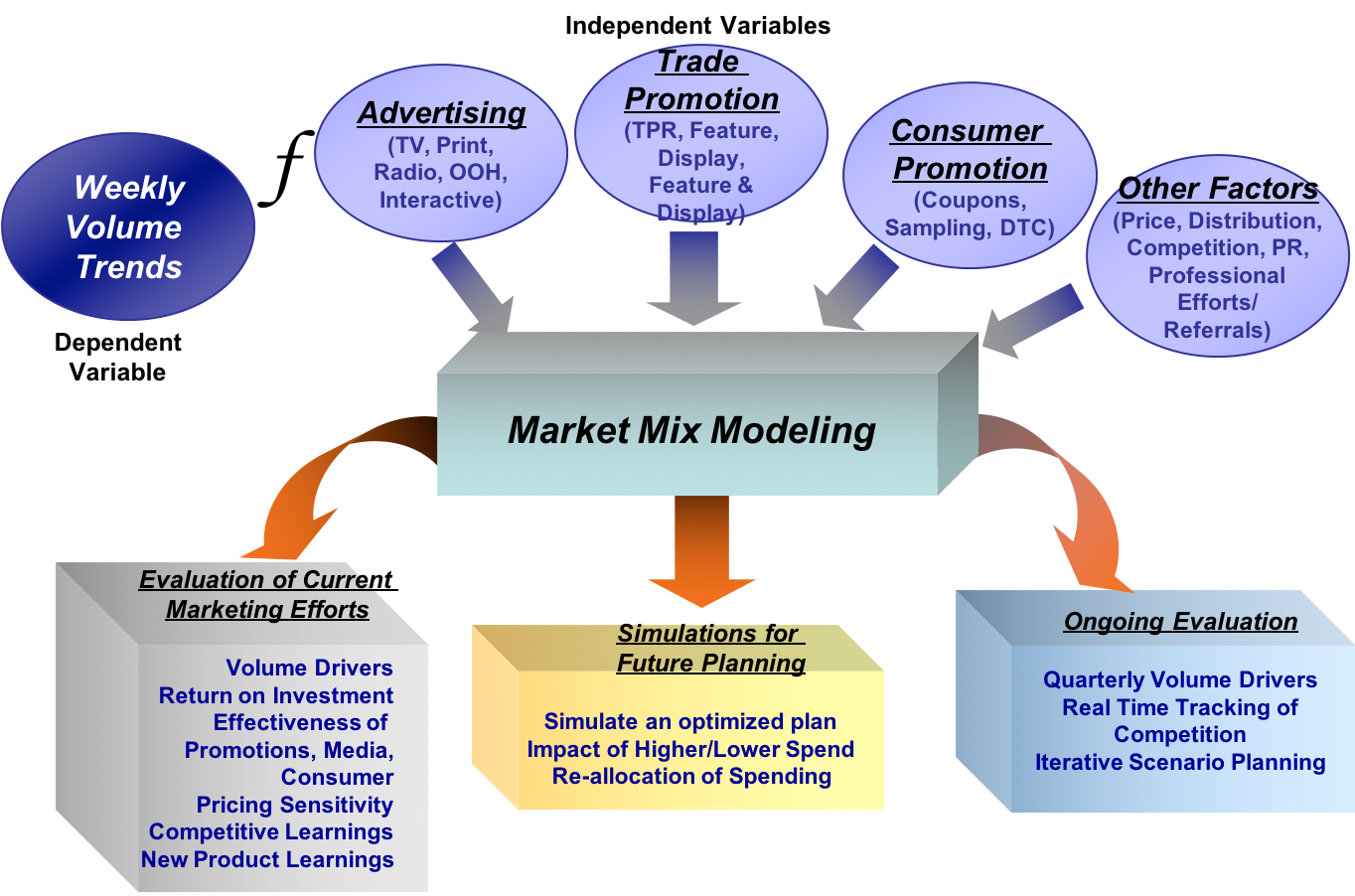 Marketing Mix Modeling: What Marketers Need To Know