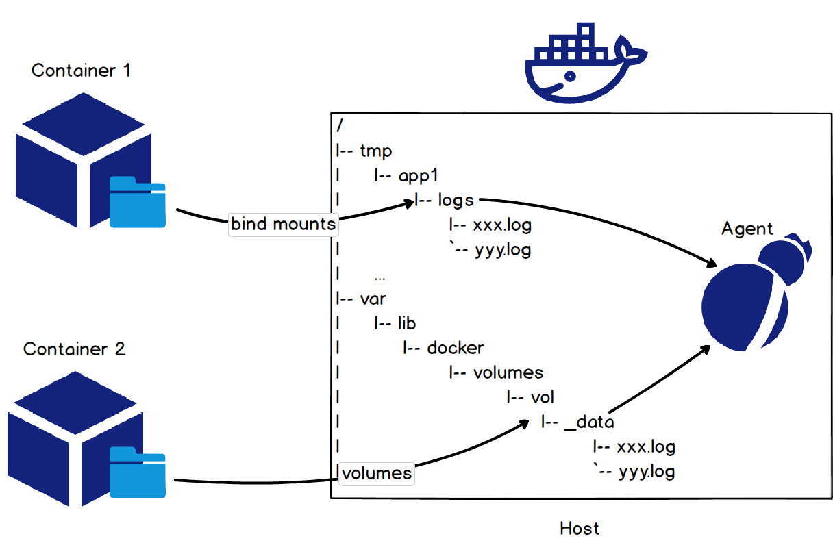Technical Best Practices for Container Log Processing