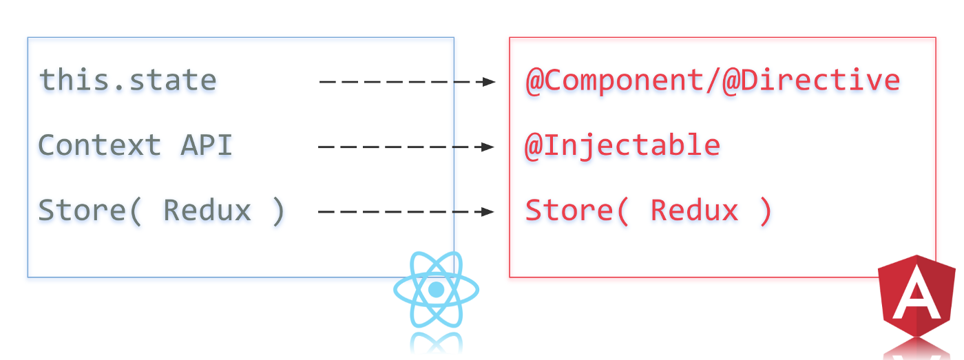 Use React tools for better Angular apps - Martin Hochel - Medium