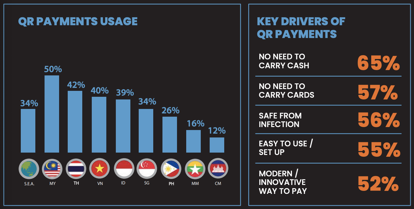 QR payment usage in ASEAN countries