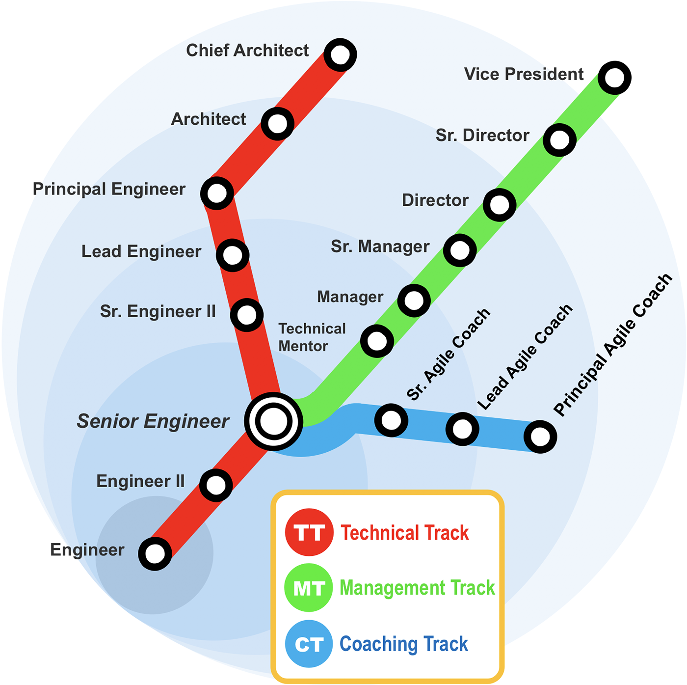 Read about Appian career tracks here: https://medium.com/appian-engineering/traveling-the-software-underground-89986