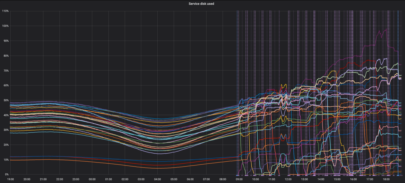 Data waves getting chaotic