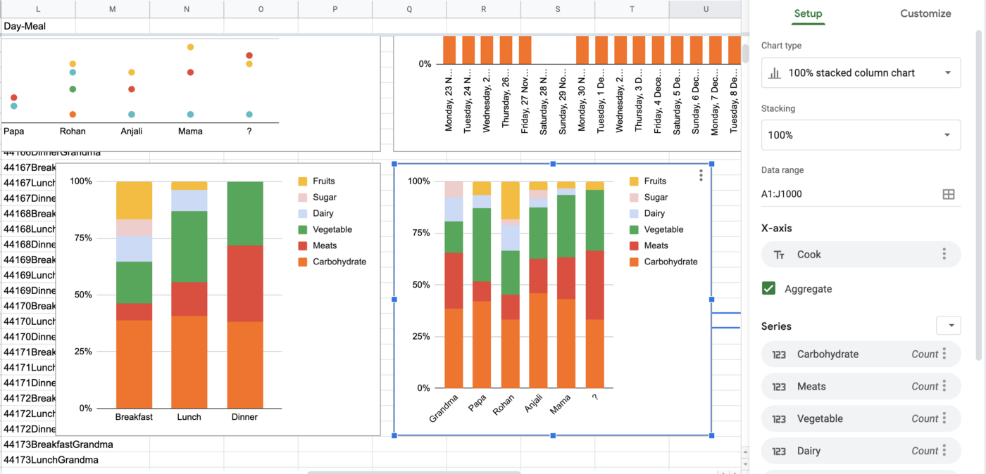 Stacked bar charts created in Google Sheets to summarize our cooking patterns over 3 meals of the day and across the five of us.