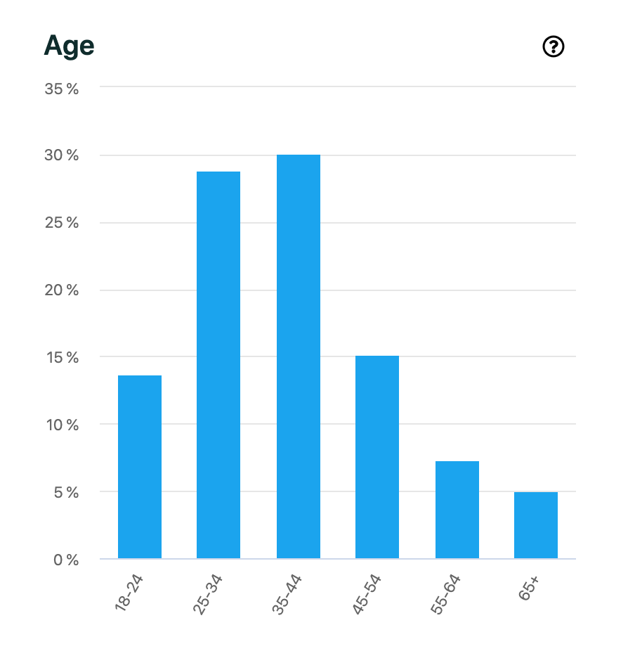 Listeners for podcasts by gaathastory- Age Wise