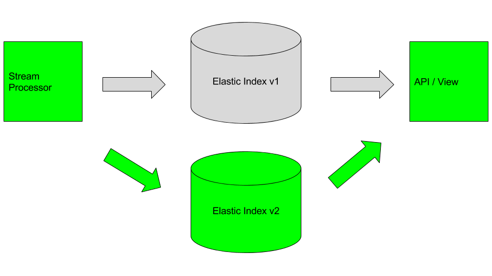 Disable Dynamic Mapping Elasticsearch