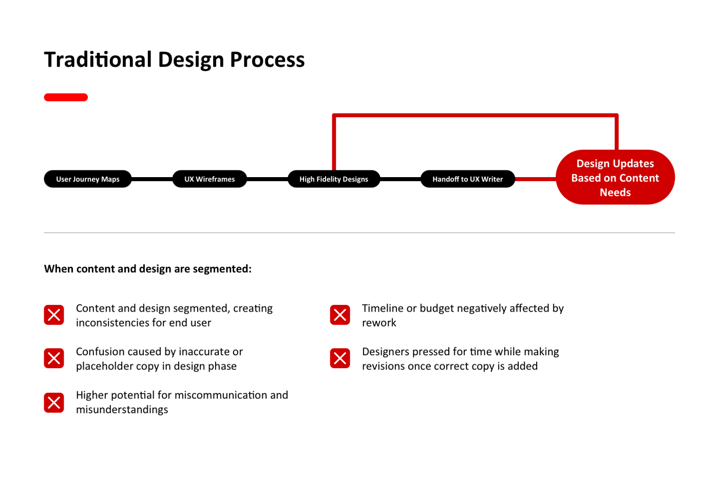 A traditional design process might have user journey maps, UX wireframes and high fidelity designs all done before a UX writer is involved. This segmentation creates inconsistencies, confusion and misunderstandings in the final product. It also means the designer needs to do a lot of rework to fit content needs, negatively affecting the timeline and budget.