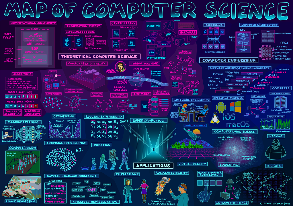 A cool photo showing various applications of computer science