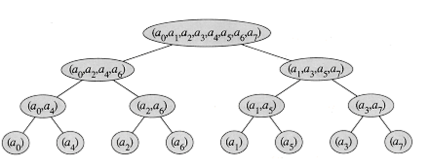 Understanding Fast Fourier Transform from scratch — to solve