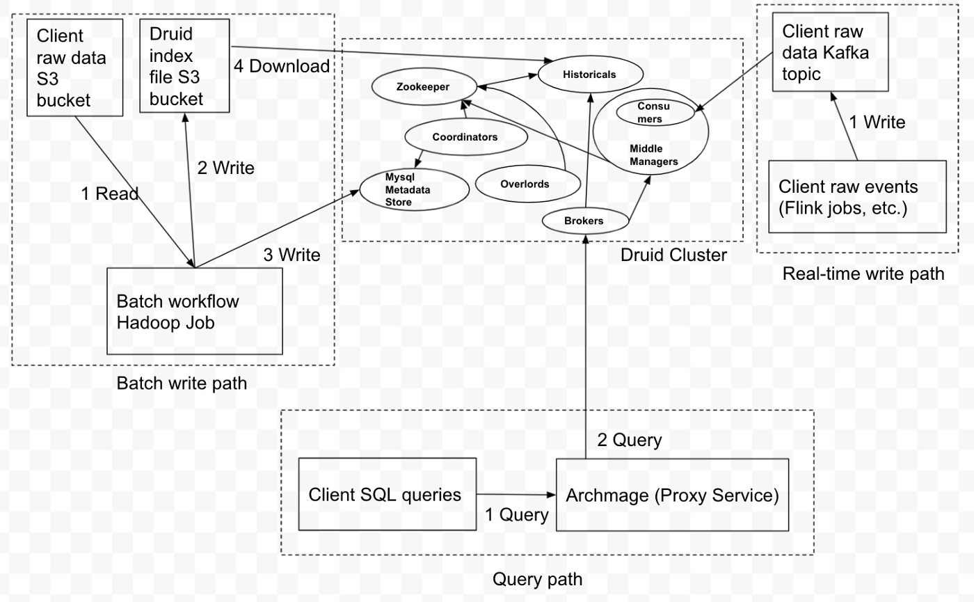 The diagram shows the Druid cluster, query path, and write paths from batch and real-time pipeline
