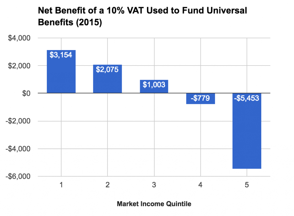A graph showing the net benefit of a 10% VAT used to fund universal benefits. The bottom 60% gain money on net.