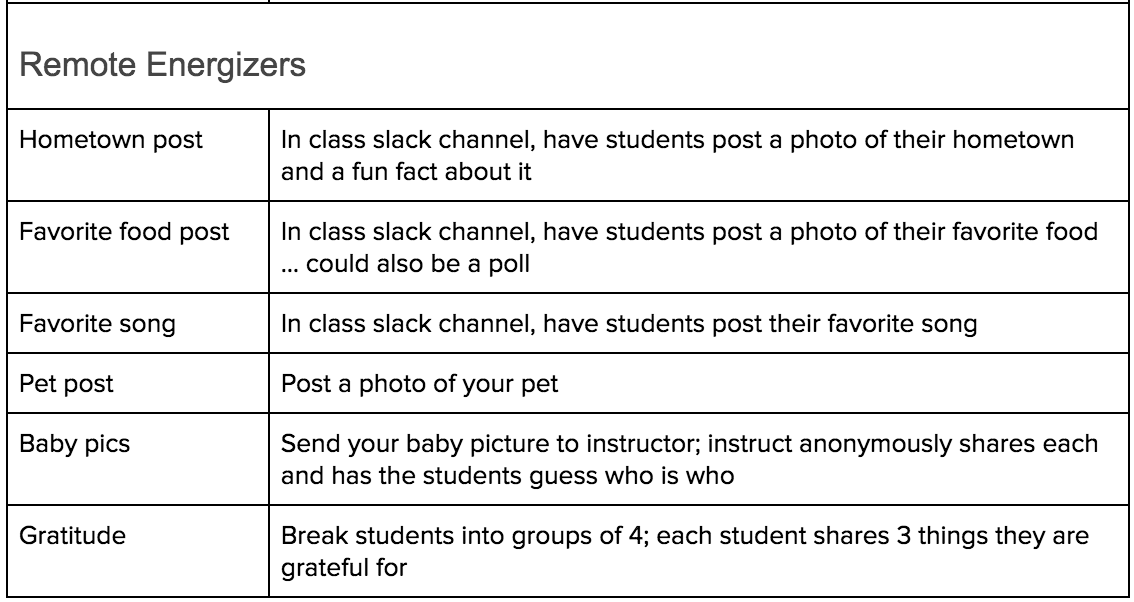 List of energizers activities to help foster community within the classroom