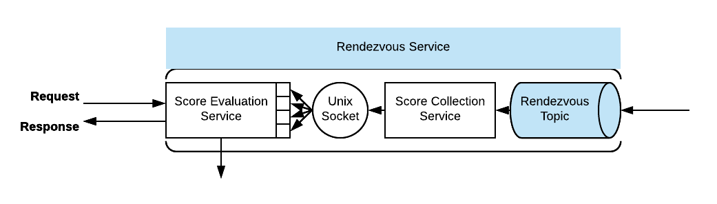 Rendezvous Architecture for Data Science in Production