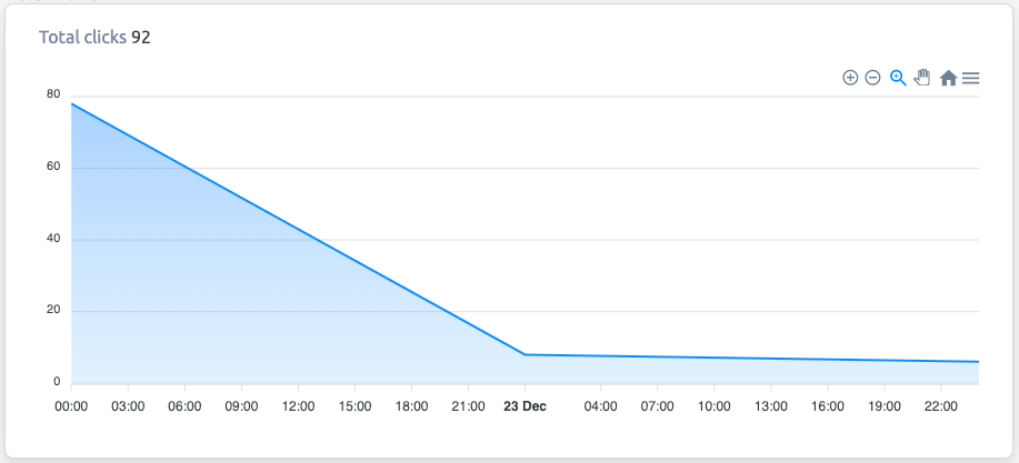 The amount of clicks graph from the cutt.ly platform.