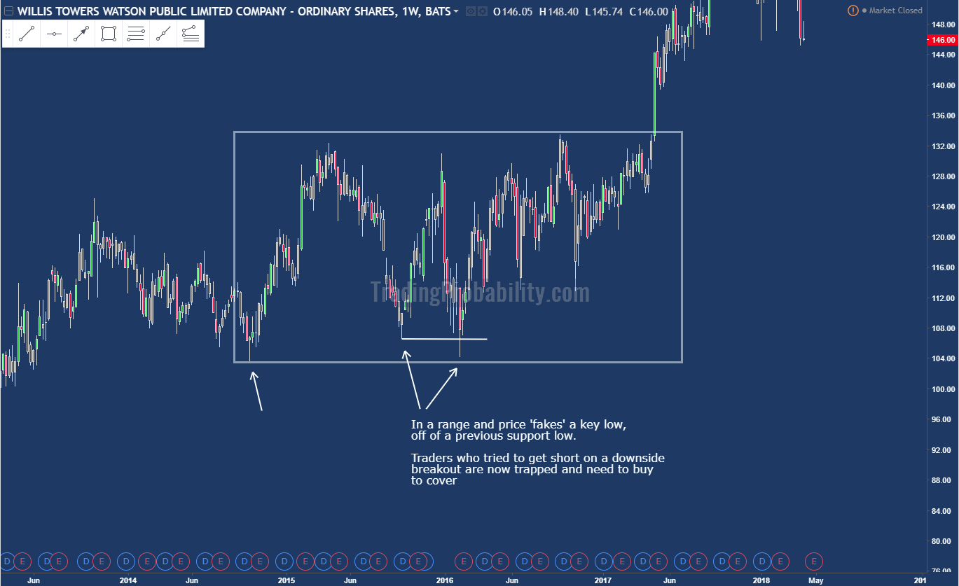 A price chart showing a swing failure pattern of a key support low
