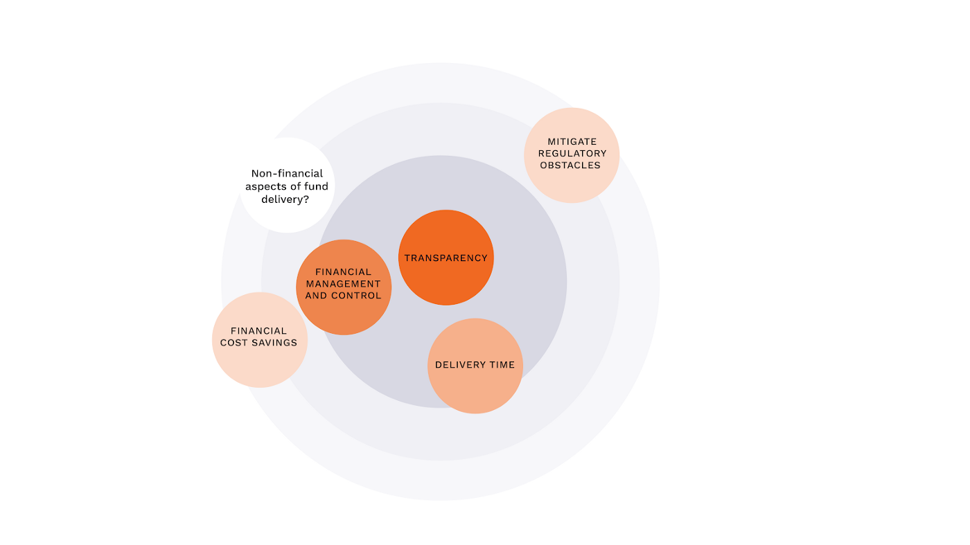 A diagram showing the six clusters of problems faced by organisations transferring aid funds.