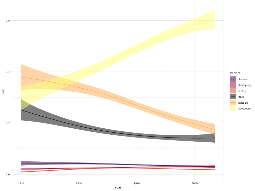 Line plot showing popularity of different groups of names by respondent age