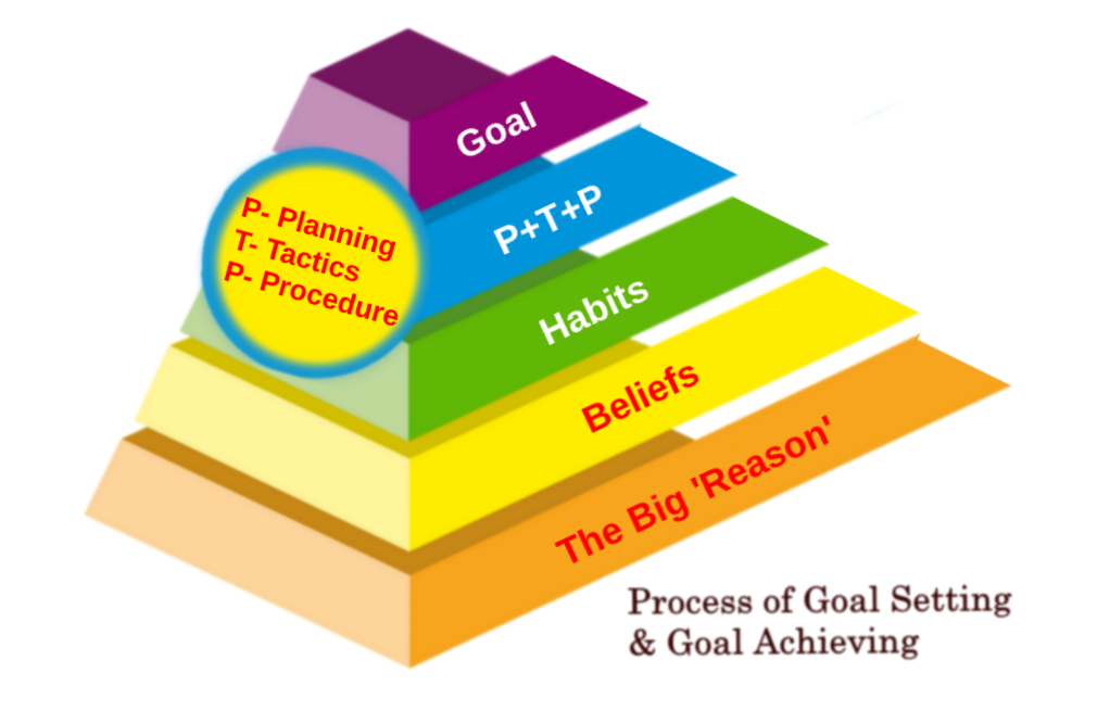 How to set life-changing goals and how to achieve them