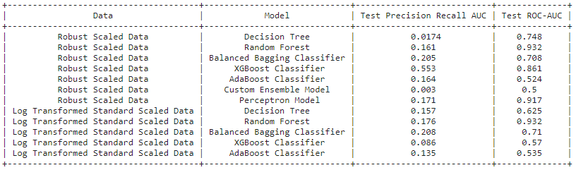 Machine Learning Model Comparison Table