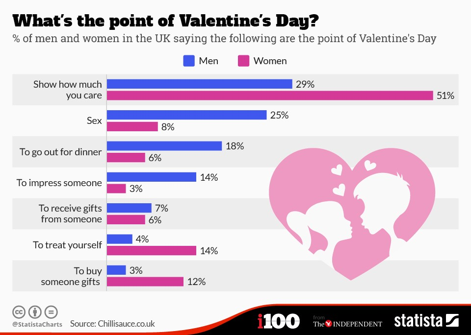 https://www.statista.com/chart/3229/whats-the-point-of-valentines-day/