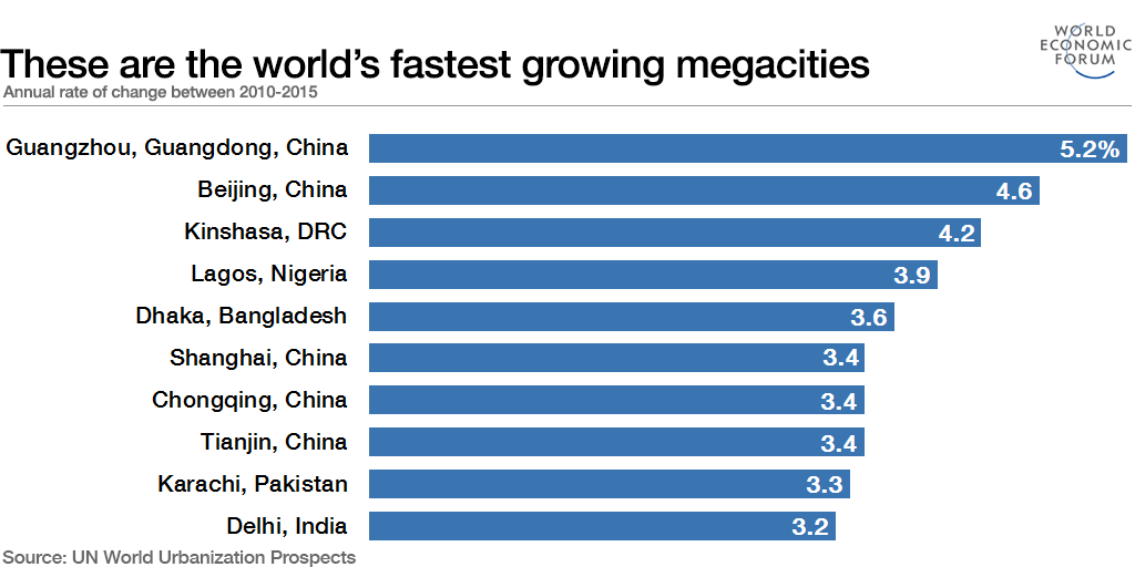 These are the world's 10 fastest growing megacities
