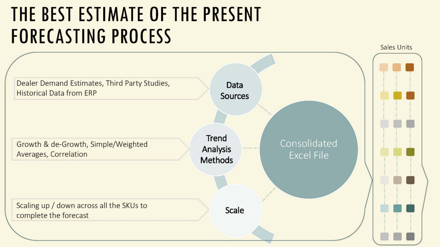 Operations in Year 2022 - Towards Data Science