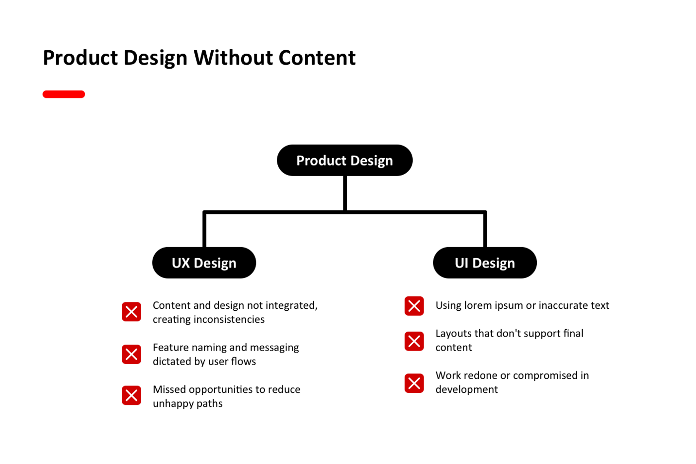 Product design without content design leads to problems in UX design like content and design not being integrated, feature naming and messaging being dictated by user flows, and missed opportunities to reduce unhappy paths. It also leads to problems in UI design like using lorem ipsum or inaccurate text, layouts that don't support final content, and work redone or compromised in development.