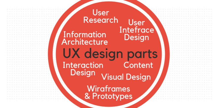 UI/UX design guide with terms, explanations, tips and trends