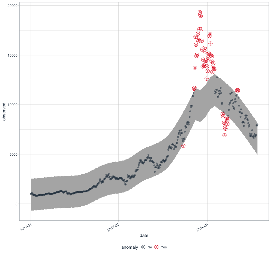 Tidy Anomaly Detection using R - Towards Data Science
