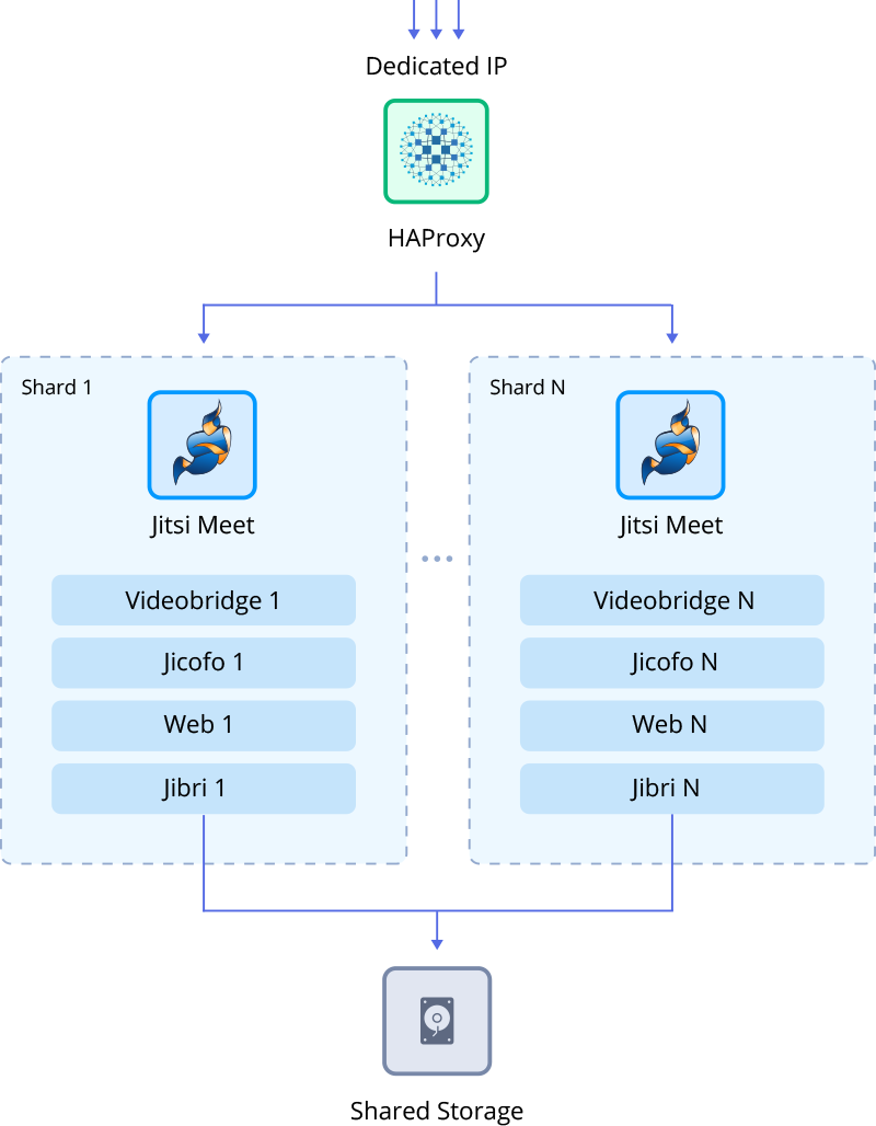 Jitsi Highly-Available Cluster