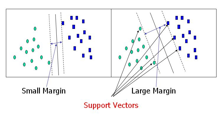 Support Vector Machine — Introduction to Machine Learning Algorithms