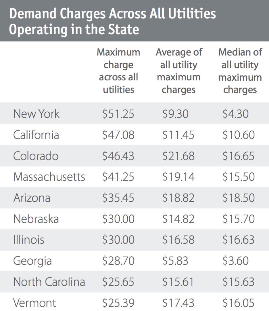 Demand Charges per state