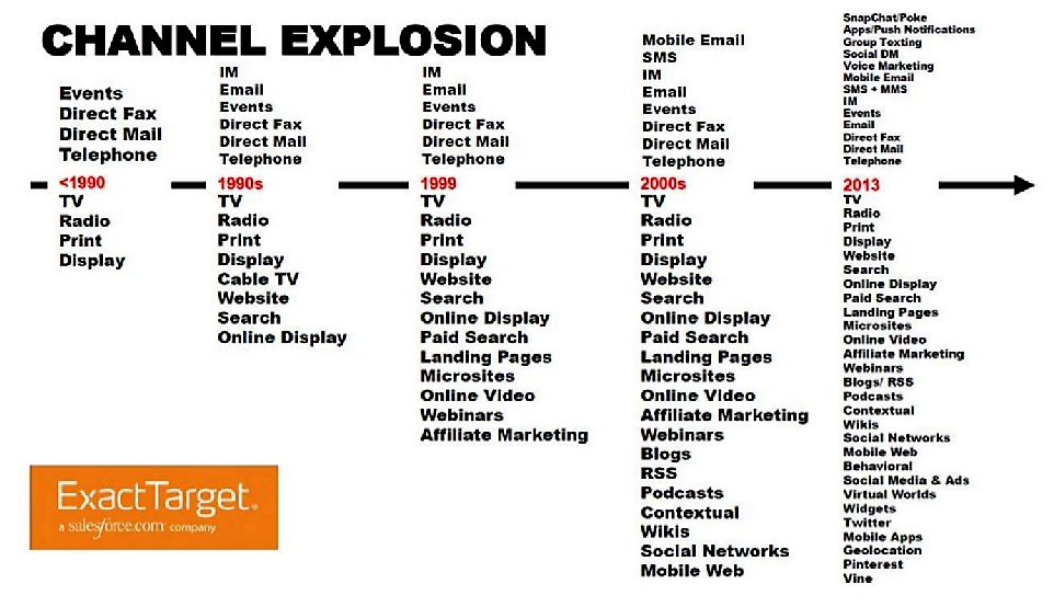 media channel explosion