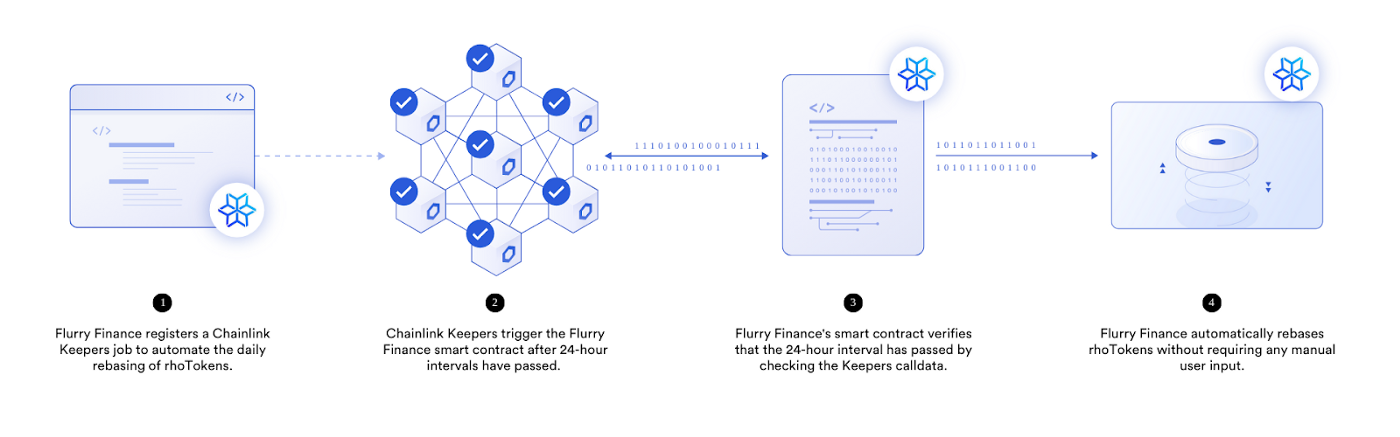 The automated process of the rebasing mechanism under Flurry protocol after the integration with Chainlink Keeper.