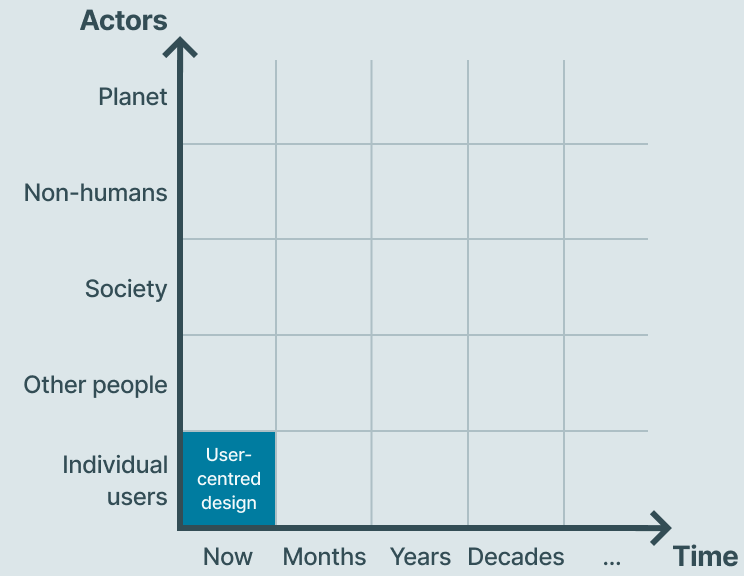 Chart with time plotted on the x-axis (Now, Months, Years, Decades...); actors plotted on the y-axis (Individual users, Other people, Society, Non-humans, Planet). User-centred design occupies the Now, Individual users area, with the rest of the chart blank