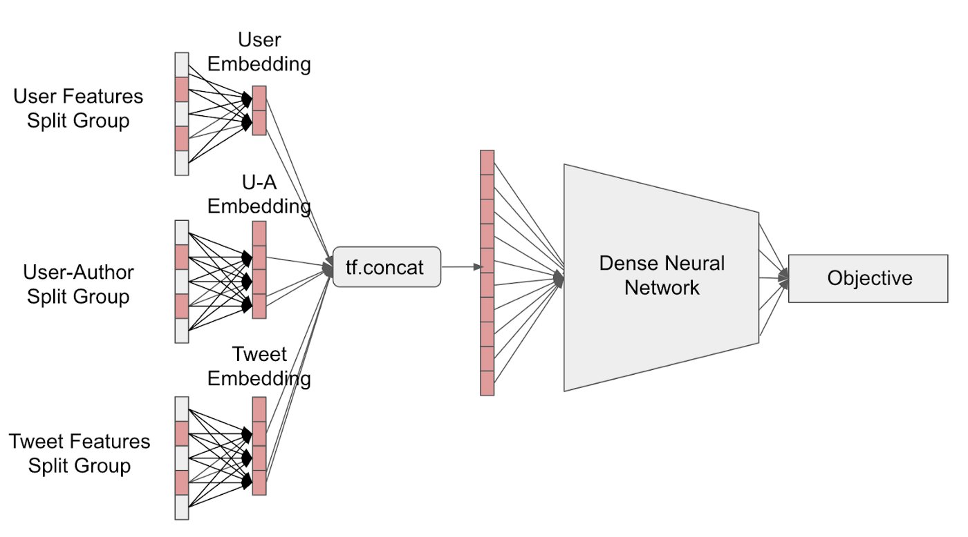 Ranking Tweets with TensorFlow - TensorFlow - Medium