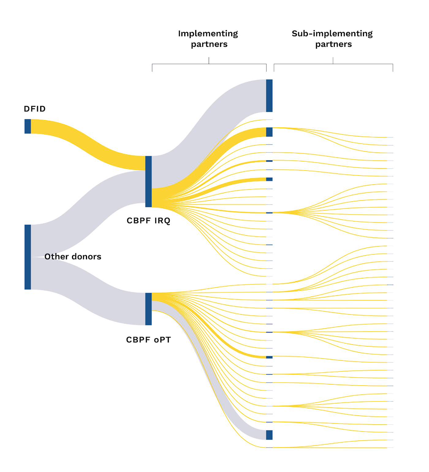 Figure 1: A Sankey diagram showing funding flows from donors to implementing organisations via Country Based Pooled Funds.