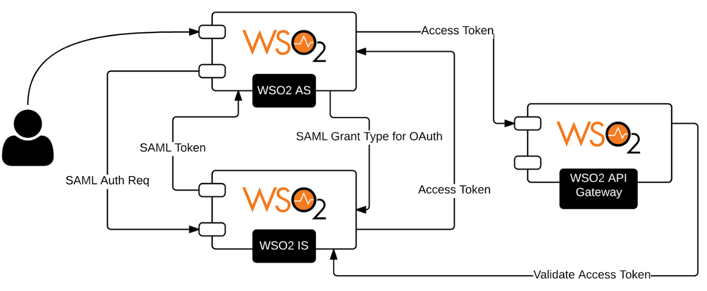 Thirty Solution Patterns with the WSO2 Identity Server