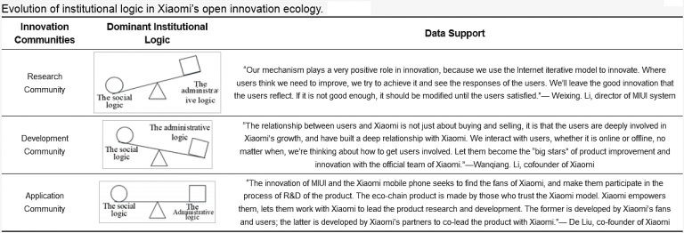Evolution of institutional logic in Xiaomi's open innovation system