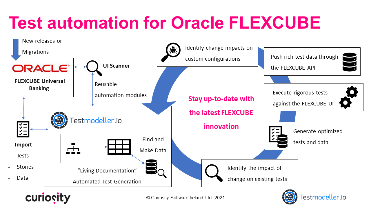 test automation for Oracle FLEXCUBE with Test Modeller
