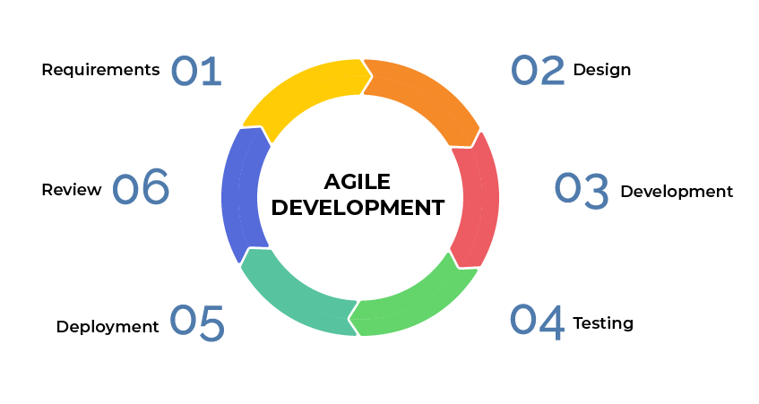 Agile Software Development Lifecycle Phases Explained