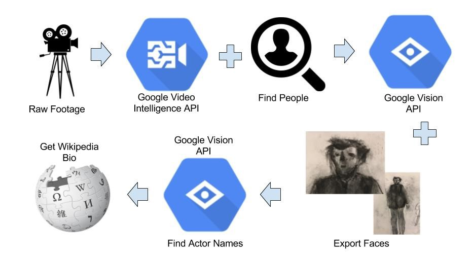 Google Video Intelligence and Vision APIs — A Powerful and Fun