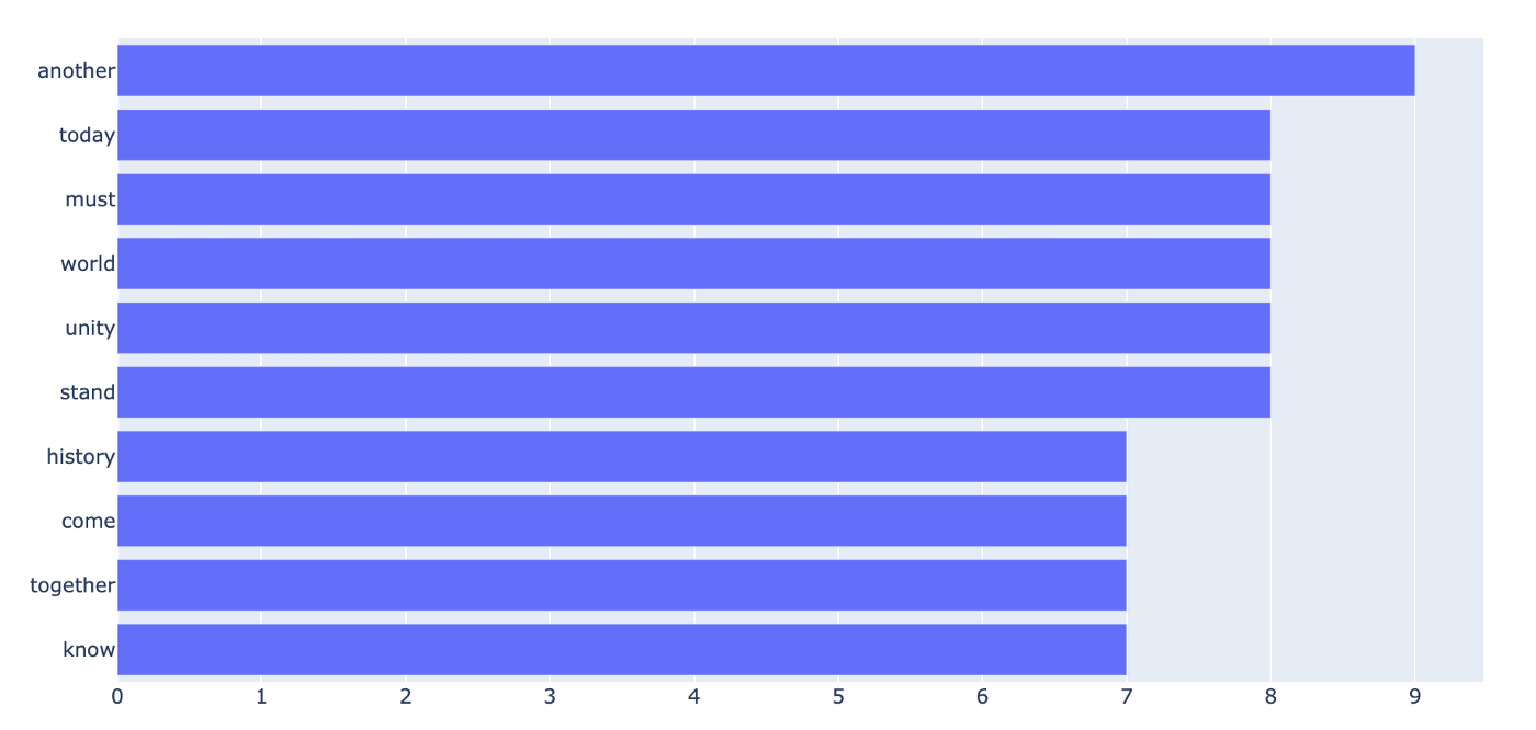 How Do the Top 20 Words in Biden's Inauguration Speech Compare to Trump's?