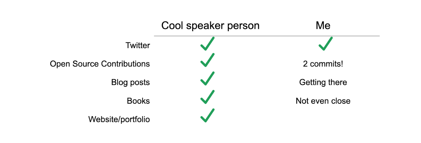 A comparison chart of a cool speaker person and the narrator. The speaker has lots of green checkmarks, the narrator does not