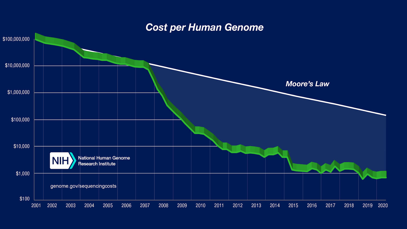 "Figure from NIH ""Facts sheets about genomics: The cost of Sequencing a Human Genome"", Dec 7th, 2020."