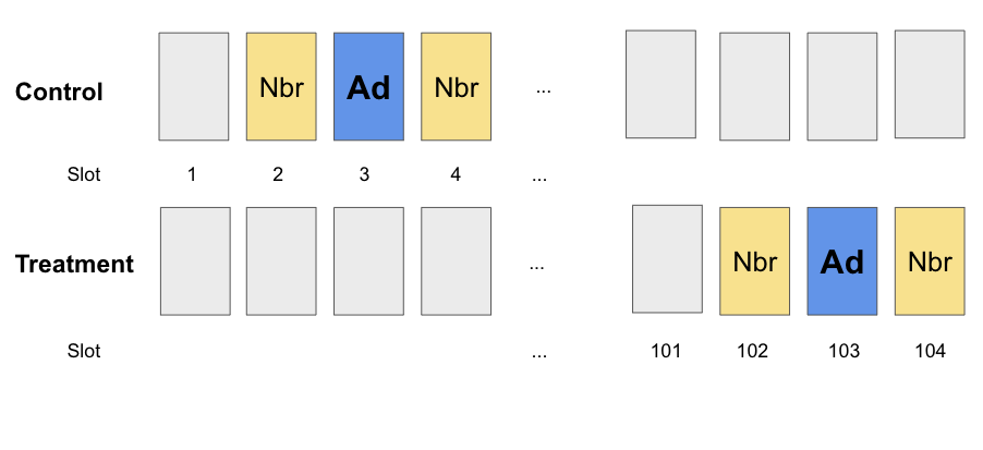 """Two horizontal rows of rectangles indicating how ads are placed in control and treatment group. In the """"control"""" row, there i"""