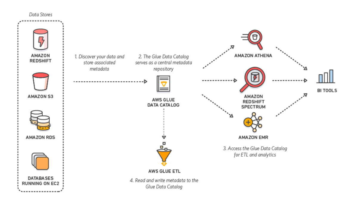 Using JDBC Drivers with AWS Glue and Spark - Stories by Progress