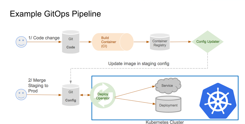 State of Cloud Native CI/CD Tools for Kubernetes - Opsgenie Engineering
